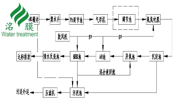 养殖场污水处理彩立方平台下载工艺流程.png