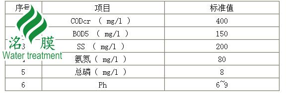 养殖场污水处理彩立方平台下载出水参数.png
